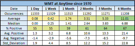 WMT anytime returns since 1970
