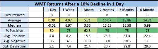 WMT returns after 10% drops