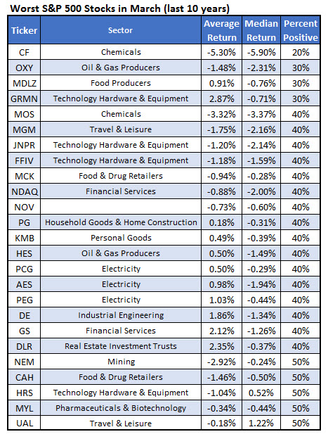 worst spx stocks to own in march