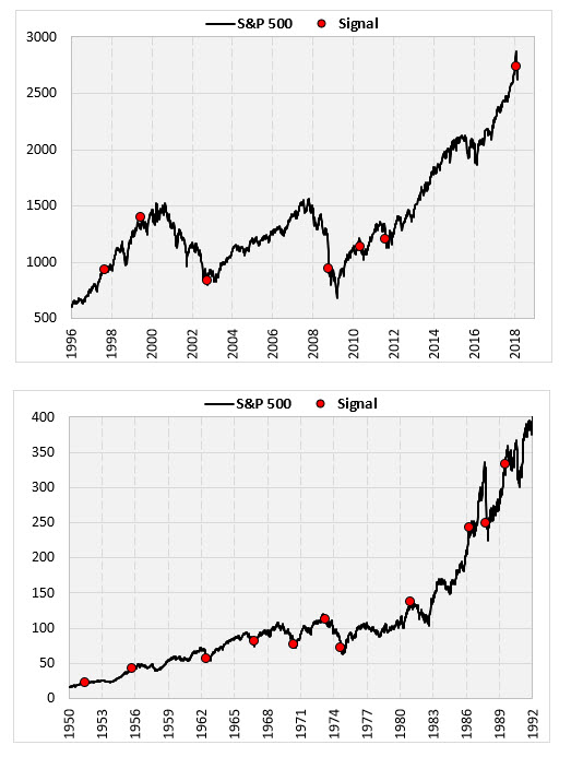 S&P 500 Chart With Signals