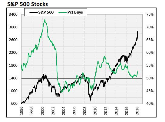 SPX Percentage Buys 1996