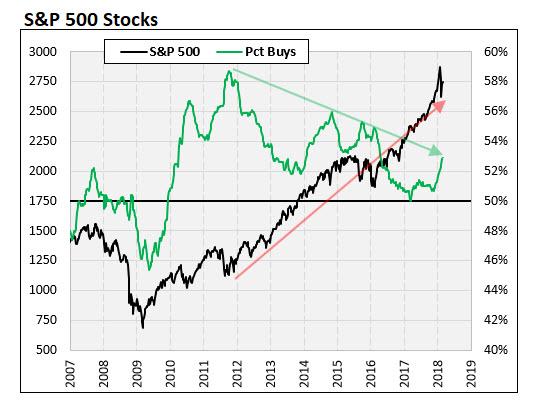 SPX Percentage Buys 2007