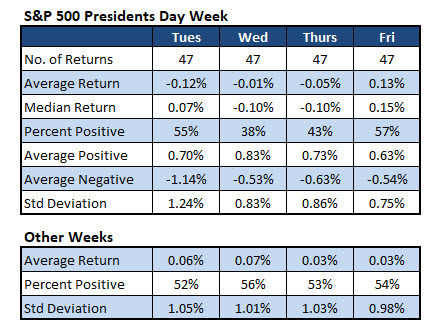 SPX Presidents Week Returns