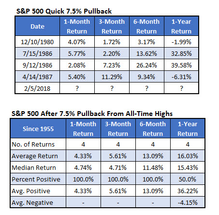 SPX Pullback Quick 7.5