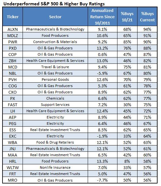 Underperforming Stocks Higher Buy Ratings