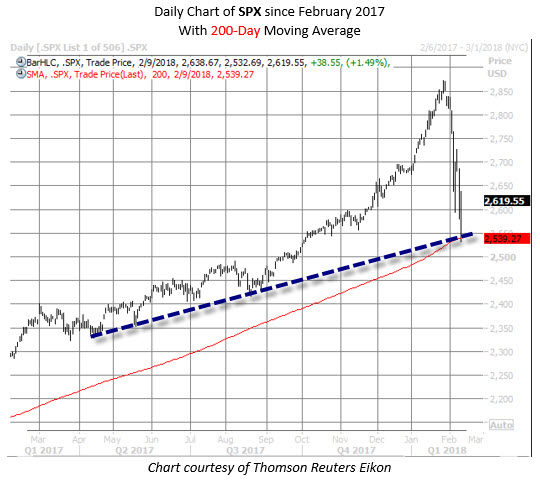 daily spx with 200day