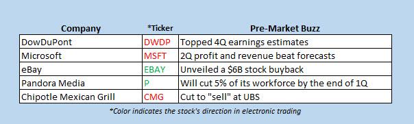 premarket stock movers feb 1
