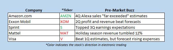 premarket stock movers feb 2