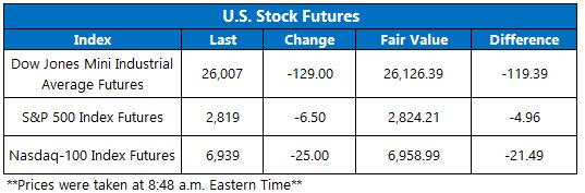 Stock Futures Chart Feb 1