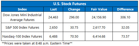 Stock Futures Chart Feb 12