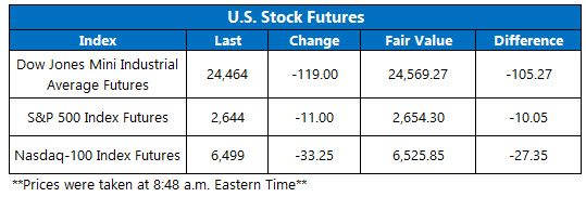 Stock Futures Chart Feb 13