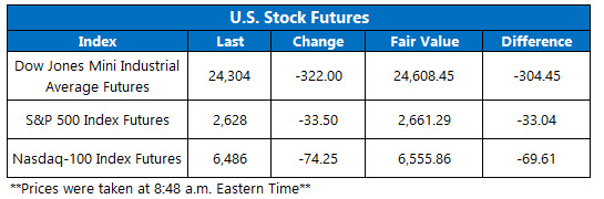 Stock Futures Chart Feb 14