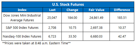 Stock Futures Chart Feb 15