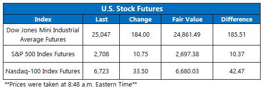 Stock Futures Chart Feb 15