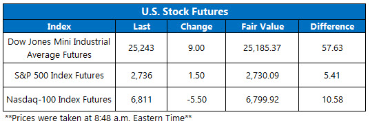 Stock Futures Chart Feb 16