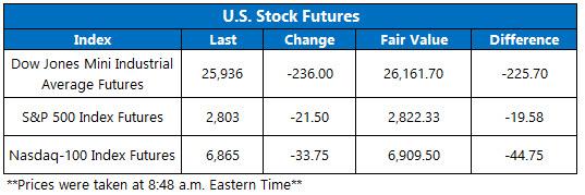Stock Futures Chart Feb 2