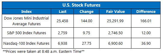 Stock Futures Chart Feb 26