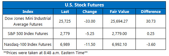 Stock Futures Chart Feb 27
