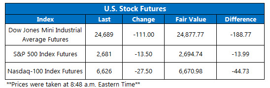 Stock Futures Chart Feb 7