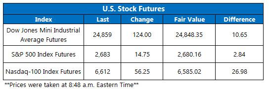Stock Futures Chart Feb 8