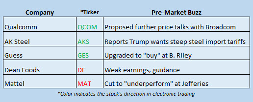 stock market news feb 26