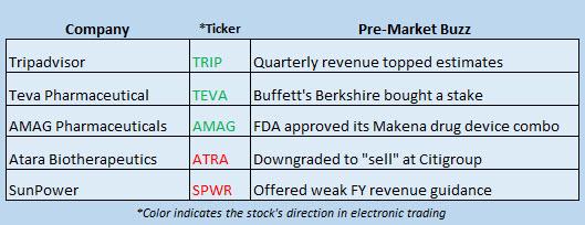 stock market news february 15