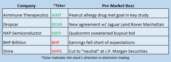 stock market news february 20