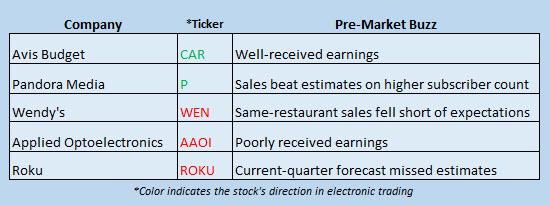 stock market news february 22