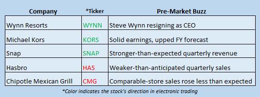 stock market news february 7