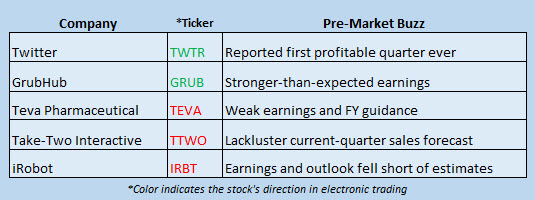stock market news february 8