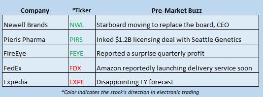 stock market news february 9