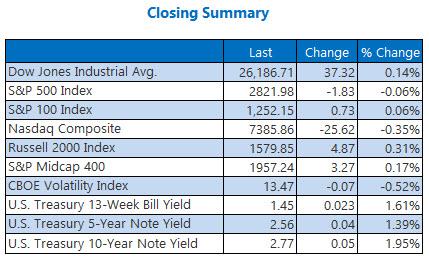 Closing Indexes Summary Feb 1