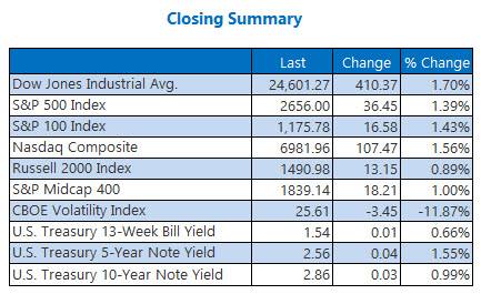 Closing Indexes Summary Feb 12