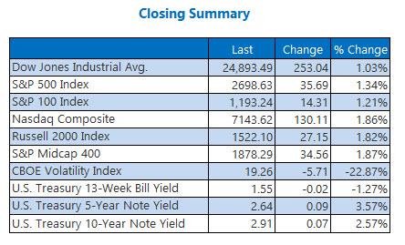 Closing Indexes Summary Feb 14