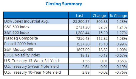 Closing Indexes Summary Feb 15