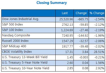 Closing Indexes Summary Feb 2