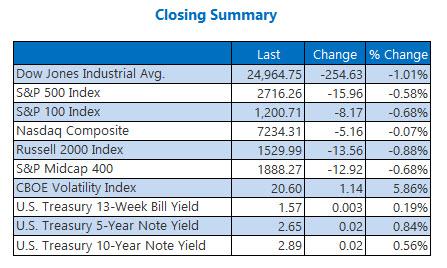 Closing Indexes Summary Feb 20