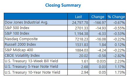 Closing Indexes Summary Feb 21