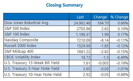 Closing Indexes Summary Feb 22