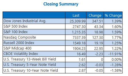 Closing Indexes Summary Feb 23
