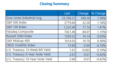 Closing Indexes Summary Feb 26