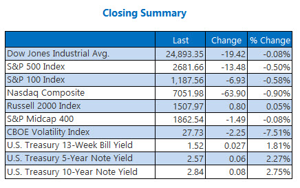 Closing Indexes Summary Feb 7