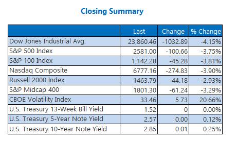 Closing Indexes Summary Feb 8