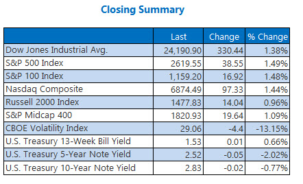 Closing Indexes Summary Feb 9
