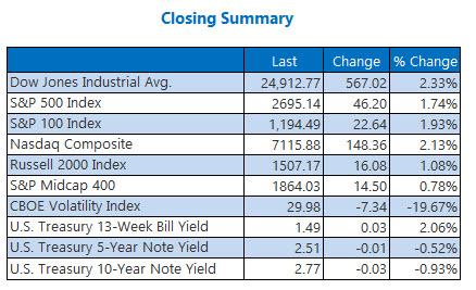 Closing Indexes Summary Feb6
