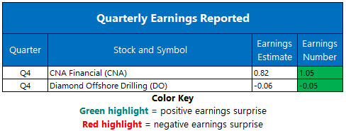 Corporate Earnings Feb 12