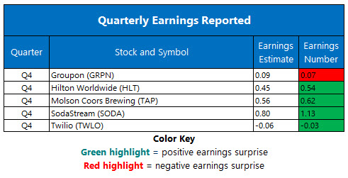 Corporate Earnings Feb 14