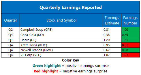 Corporate Earnings Feb 16