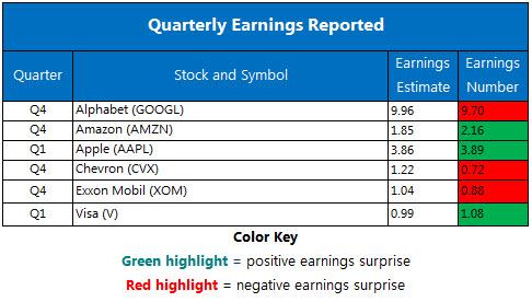 Corporate Earnings Feb 2