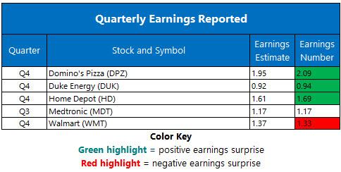 Corporate Earnings Feb 20
